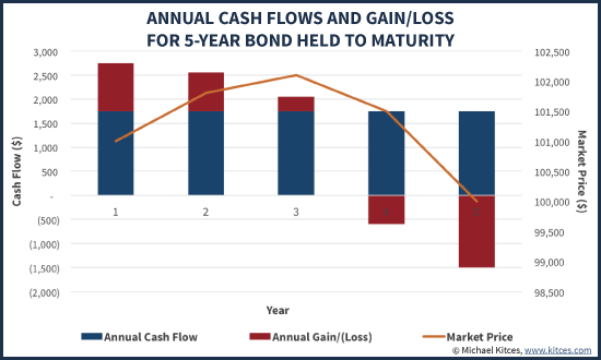 Annual Cash Flows And Gain/Loss For 5-Year Bond Held To Maturity