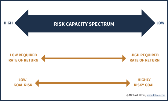 Risk Capacity Spectrum From Low To High Required Rate Of Return And Low To High Goal Risk