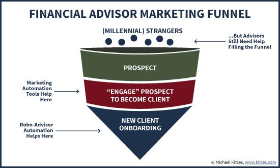 Financial Advisor Marketing Funnel for Millennials