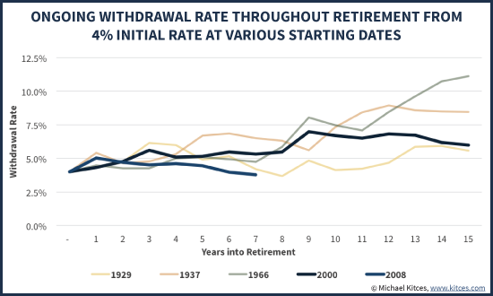 Ongoing Withdrawal Rates Throughout Retirement From 4% Initial Rate At Various Starting Dates