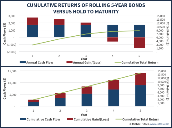 Cumulative Returns Of Rolling Down The Yield Curve With 5-Year Bonds Vs Hold To Maturity When Interest Rates Remain Flat