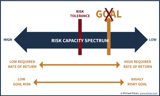 Goal Risk And Risk Tolerance On The Risk Capacity Spectrum
