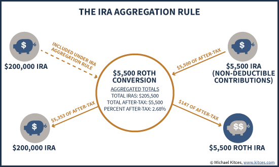 IRA Aggregation Rule In A Roth Conversion And Allocating Non-Deductible After-Tax Dollars