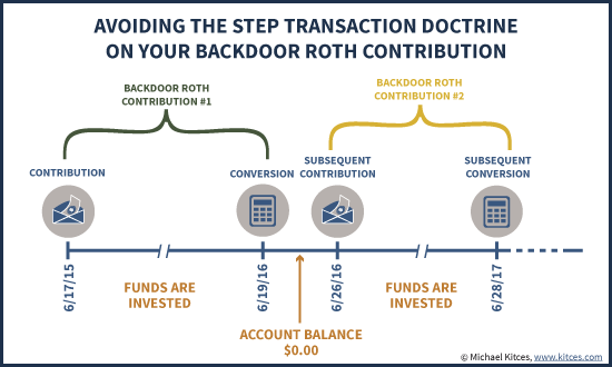 Avoiding The Step Transaction Doctrine On Your Backdoor Roth IRA Contribution