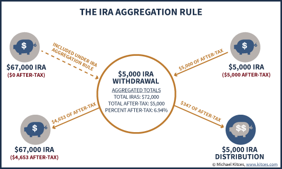 IRA Aggregation Rule Including Withdrawal Or Roth Conversion Of Non-Deductible After-Tax Contributions