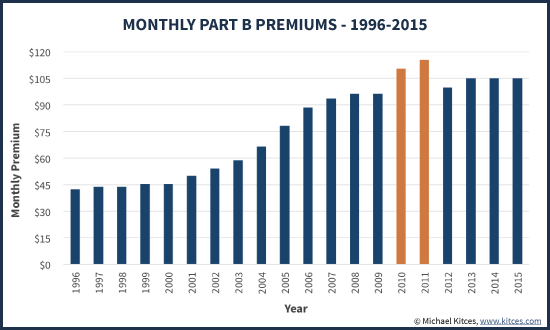Historiy Of Monthly Part B Medicare Premiums - 1996-2015