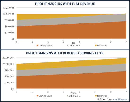 Financial Advisor Profit Margins With Flat Retainers Versus Growing Revenue