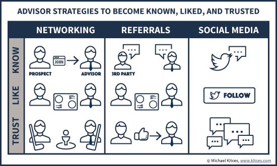 Advisor Networking And Social Media Strategies To Become Known, Liked, And Trusted