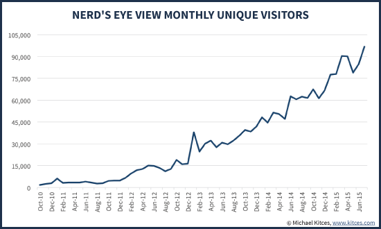 Nerd's Eye View Blog Monthly Unique Visitor Traffic