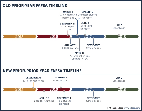 Old FAFSA Timeline Vs New Prior-Prior Year (PPY) Deadlines