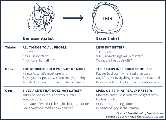 Summary of what the Nonessentialist Thinks, Does, And Gets Versus The Essentialist, from Greg McKeown Essentialism