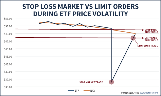 Stop Loss Market Vs Stop Limit Orders During ETF Price Volatility