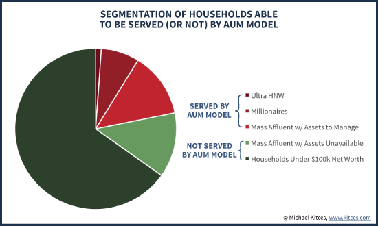 Segmentation Of Households Able To Be Served (Or Not) By AUM Model