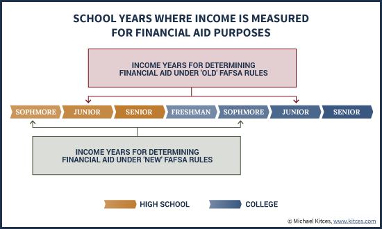 School Years Where FAFSA Income Is Measured For Financial Aid Purposes Under Prior-Prior Year (PPY) Rules