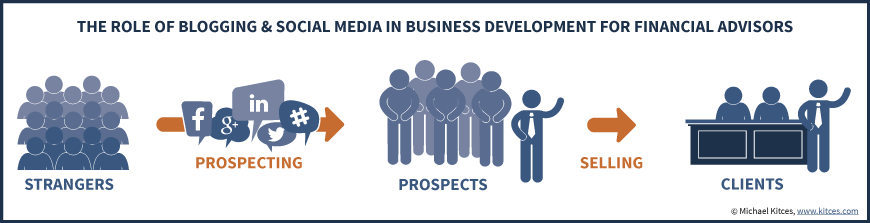 The Role Of Blogging And Social Media In Business Development For Financial Advisors