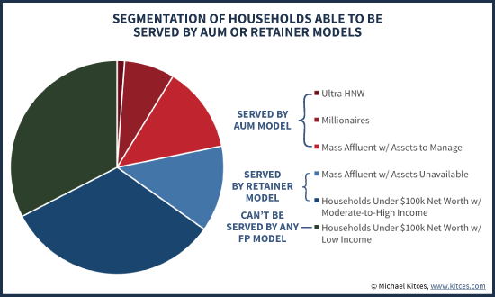 Segmentation Of Households Able To Be Served By AUM Or Retainer Business Models