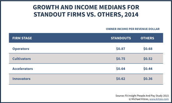 Median Owner Income Per Revenue Dollar For Standout Vs Other Advisory Firms From FA Insight