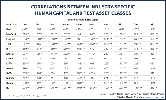 Correlations Between Industry-Specific Human Capital And Various Investment Asset Classes
