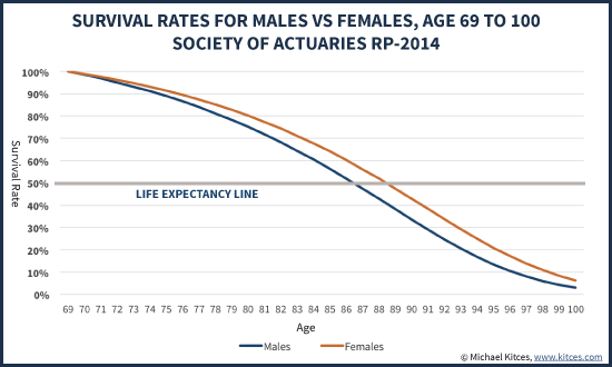 Survival Rates For Males Vs Females Age 69 to 100, Society Of Actuaries Table RP-2014