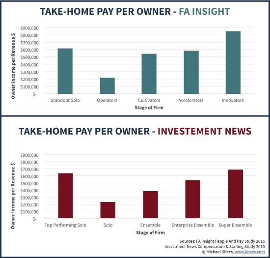 Average Take-Home Pay Per Financial Advisor Owner - FA Insight And Investment News Benchmarking Data