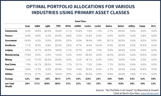 Optimal Portfolio Asset Class Allocations Based On Accumulator's Job Industry