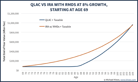 QLAC Vs IRA With RMDs At 8% Growth, Starting At Age 69