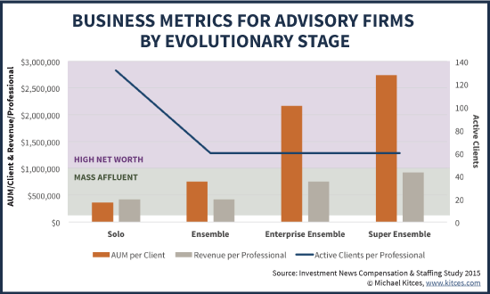 AUM per Client, Revenue Per Professional, and Active Clients per Professional Business Metrics For Advisory Firms by Evolutionary Stage