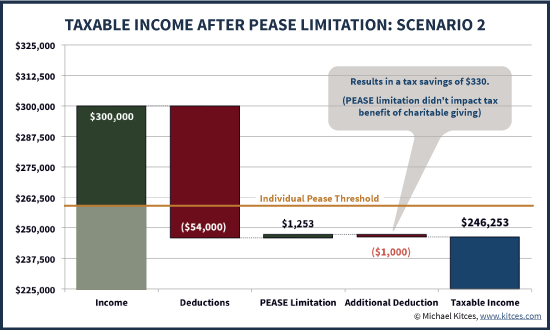 Impact Of Additional Charitable Deductions On Pease Limitation