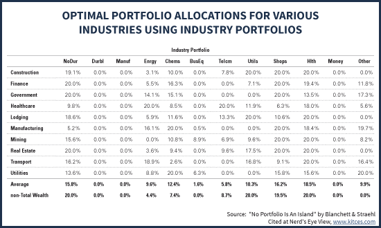 Optimal Industry Allocations In An Investment Portfolio Based On Accumulator's Job Industry