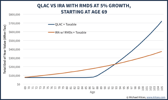 QLAC Vs IRA With RMDs At 5% Growth, Starting At Age 69