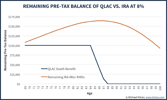 Remaining Pre-Tax Balance Of QLAC Vs IRA With RMDs Growing At 8%