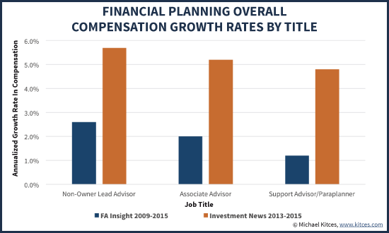 Financial Planner Salary Compensation Growth Rates By Job Title