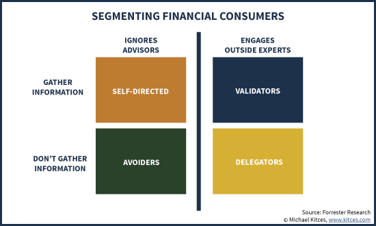 Segmenting Financial Consumers - DIY, Avoiders, Validators, and Delegators