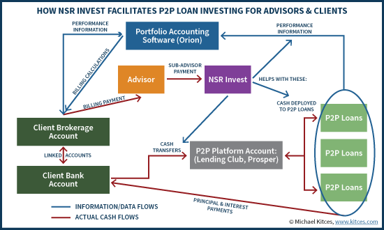 How NSR Invest Facilitates Peer-To-Peer (P2P) Investing for Financial Advisors