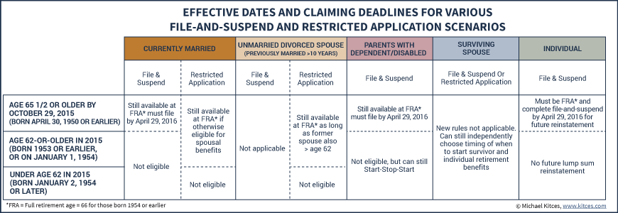 Effective Dates And Claiming Deadlines For Various File-And-Suspend And Restricted Application Scenarios