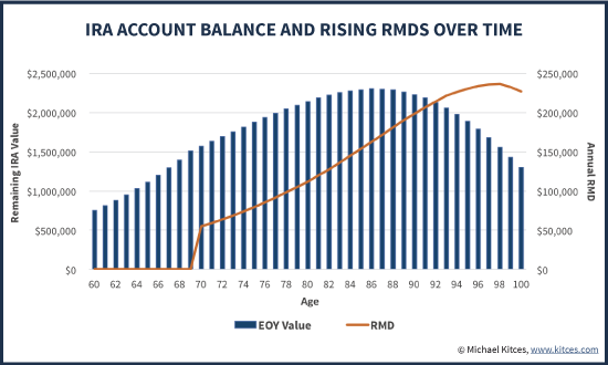 IRA Account Balance And Growth Of IRA RMDs Over Time