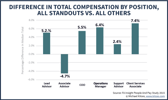 Growth Rate Difference In Total Advisor Compensation By Position
