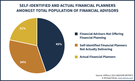 Self-Identified And Actual Financial Planners Amongst Total Population Of Financial Advisors According To Cerulli