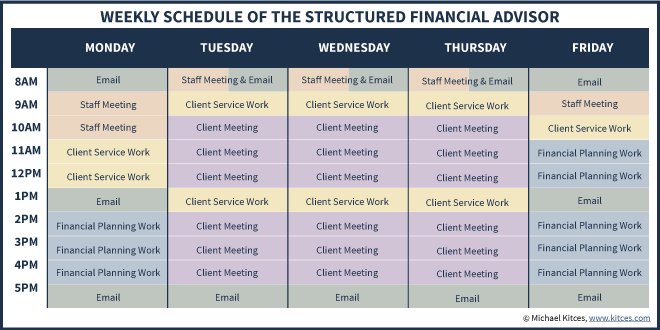 Ideal Model Week Meeting Schedule Of The Structured Financial Advisor In Control