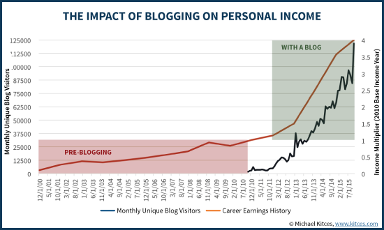 The Impact Of Blogging On Personal Income Earnings