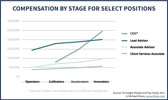 Total Staff Compensation For Select Advisory Firm Positions By Growth Stage