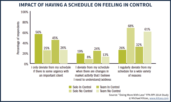 Impact Of Having A Structured Schedule On Feeling In Control As An Advisor