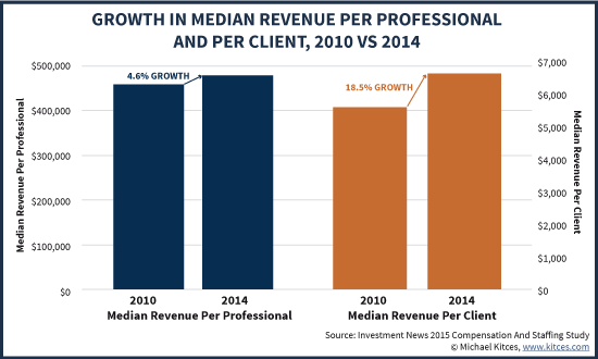 Growth In Median Revenue Per Professional And Revenue Per Client, 2010 vs 2014