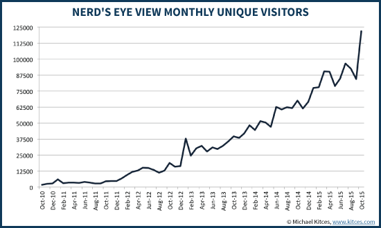 Nerd's Eye View Monthly Unique Visitor Traffic