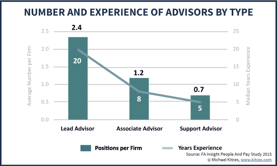 Number And Years Of Experience Of Financial Advisors By Type - Lead, Associate, And Support Advisor