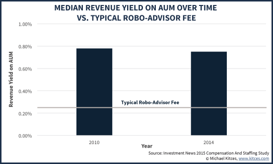 Median Revenue Yield On AUM Vs Typical 0.25% Robo Advisor AUM Fee