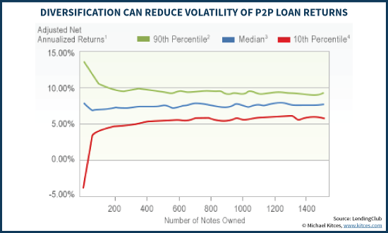 Impact Of Diversification On Volatility Of P2P Loan Returns