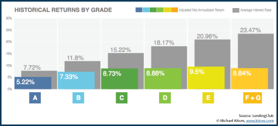 Lending Club Historical Returns By Loan Grade A through G