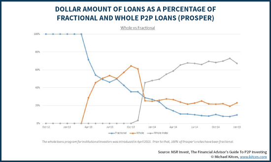 Percentage Of Fractional Vs Whole P2P Loans On Prosper