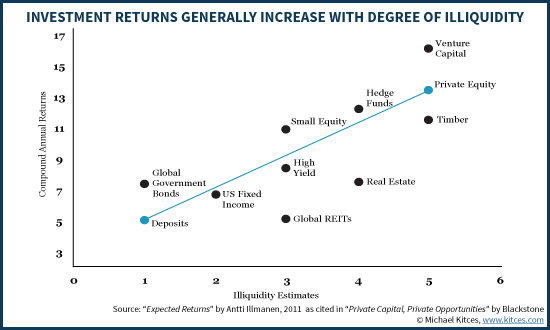 Investment Returns Generally Increase With Degree Of Illiquidity